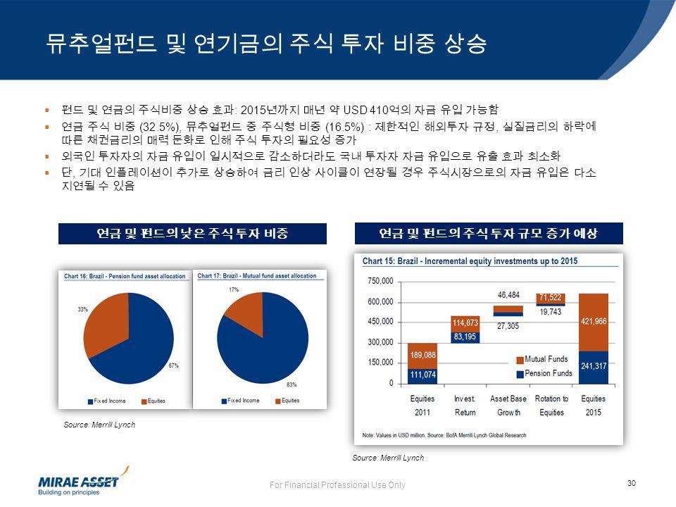30 뮤추얼펀드 및 연기금의 주식 투자 비중 상승 For Financial Professional Use Only  펀드 및 연금의 주식비중 상승 효과 : 2015 년까지 매년 약 USD 410 억의 자금 유입 가능함  연금 주식 비중 (32.5%), 뮤추얼펀드 중 주식형 비중 (16.5%) : 제한적인 해외투자 규정, 실질금리의 하락에 따른 채권금리의 매력 둔화로 인해 주식 투자의 필요성 증가  외국인 투자자의 자금 유입이 일시적으로 감소하더라도 국내 투자자 자금 유입으로 유출 효과 최소화  단, 기대 인플레이션이 추가로 상승하여 금리 인상 사이클이 연장될 경우 주식시장으로의 자금 유입은 다소 지연될 수 있음 연금 및 펀드의 낮은 주식 투자 비중 연금 및 펀드의 주식 투자 규모 증가 예상 Source: Merrill Lynch