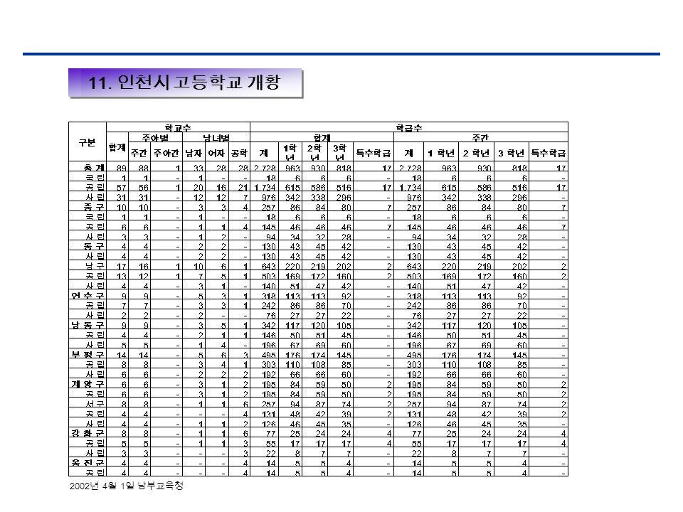11. 인천시 고등학교 개황 2002 년 4 월 1 일 남부교육청