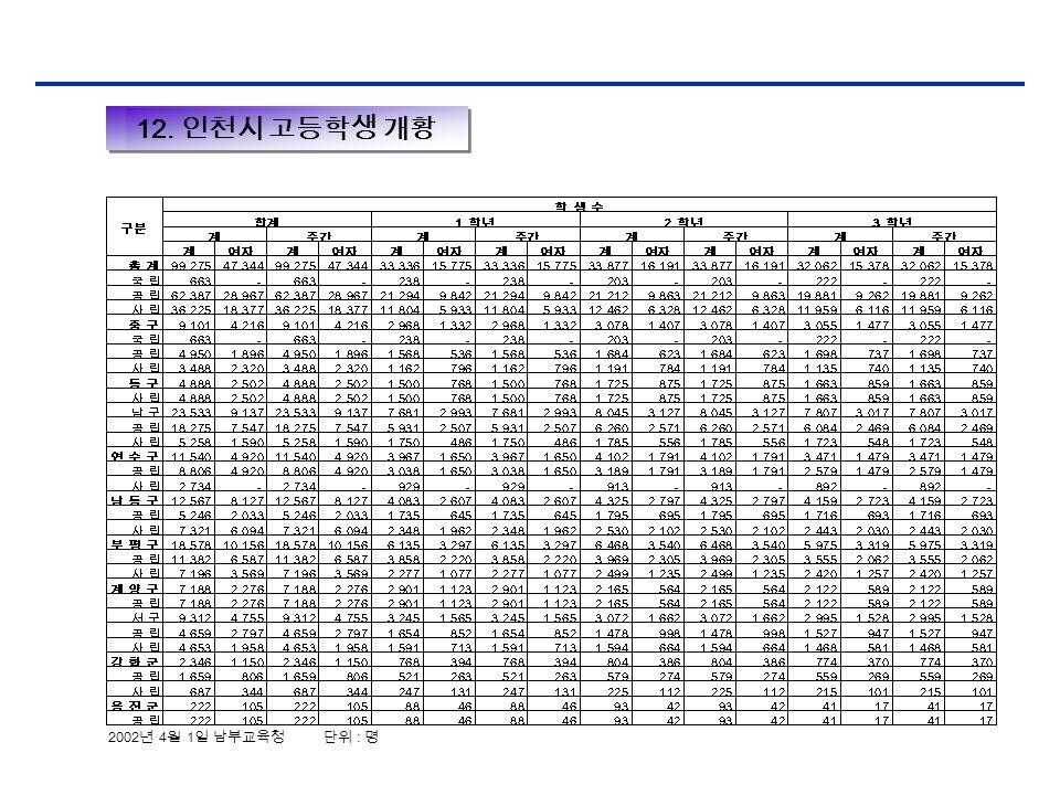 12. 인천시 고등학생 개황 2002 년 4 월 1 일 남부교육청 단위 : 명