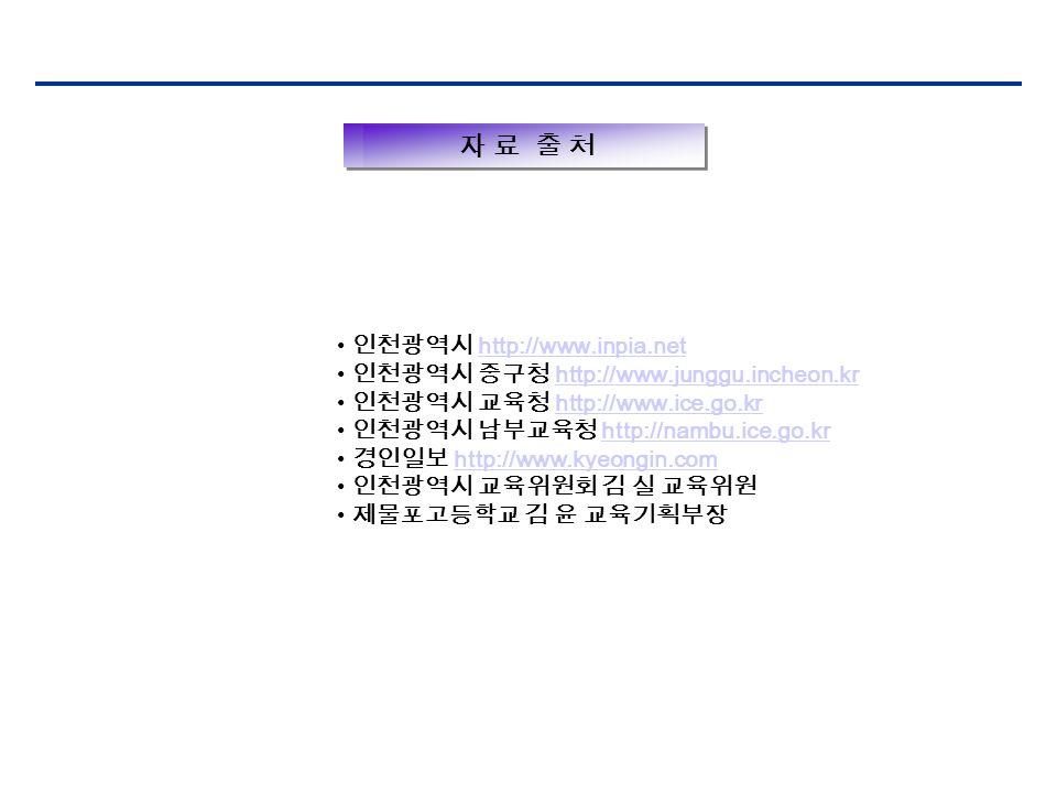 자 료 출 처 인천광역시 http://www.inpia.nethttp://www.inpia.net 인천광역시 중구청 http://www.junggu.incheon.krhttp://www.junggu.incheon.kr 인천광역시 교육청 http://www.ice.go.krhttp://www.ice.go.kr 인천광역시 남부교육청 http://nambu.ice.go.krhttp://nambu.ice.go.kr 경인일보 http://www.kyeongin.comhttp://www.kyeongin.com 인천광역시 교육위원회 김 실 교육위원 제물포고등학교 김 윤 교육기획부장