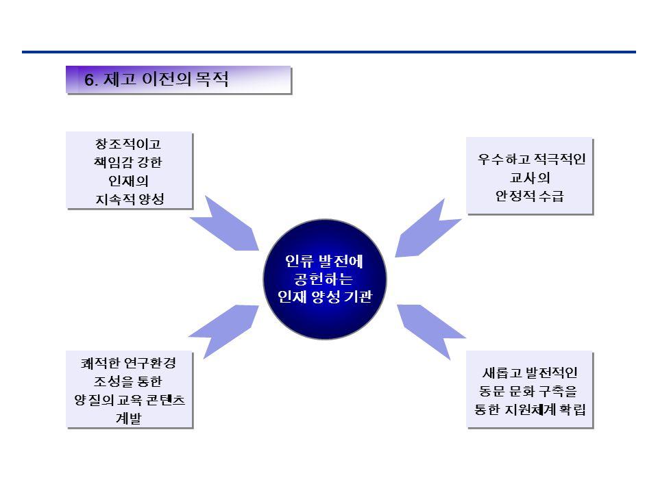 인류 발전에 공헌하는 인재 양성 기관 6.