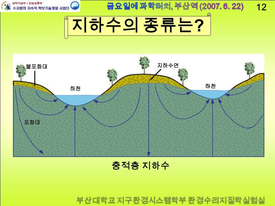 12 지하수의 종류는 충적층 지하수