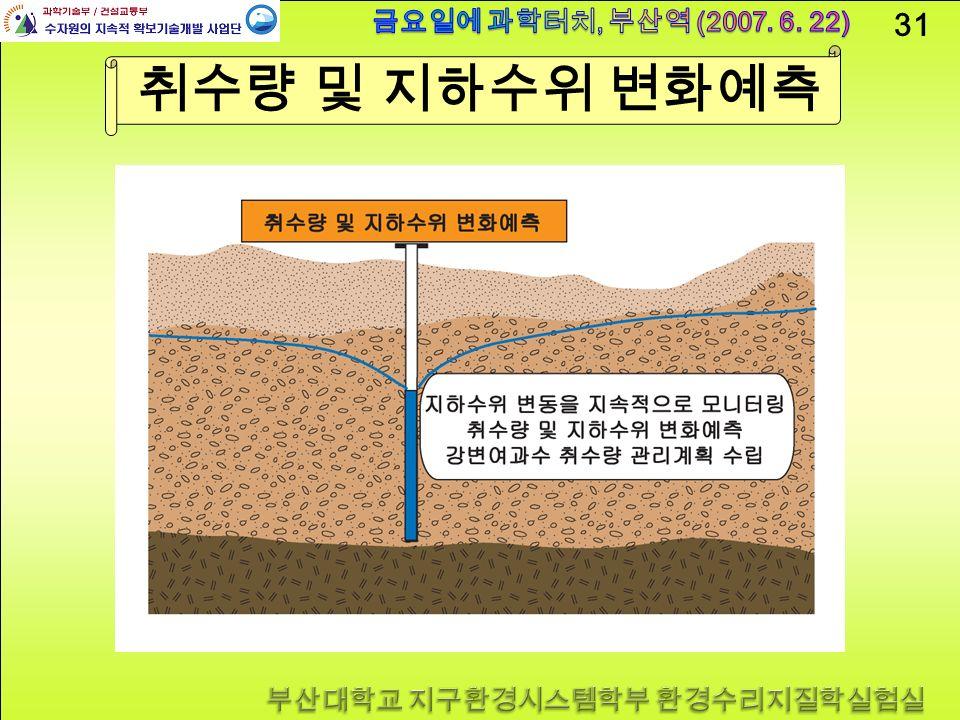 31 취수량 및 지하수위 변화예측