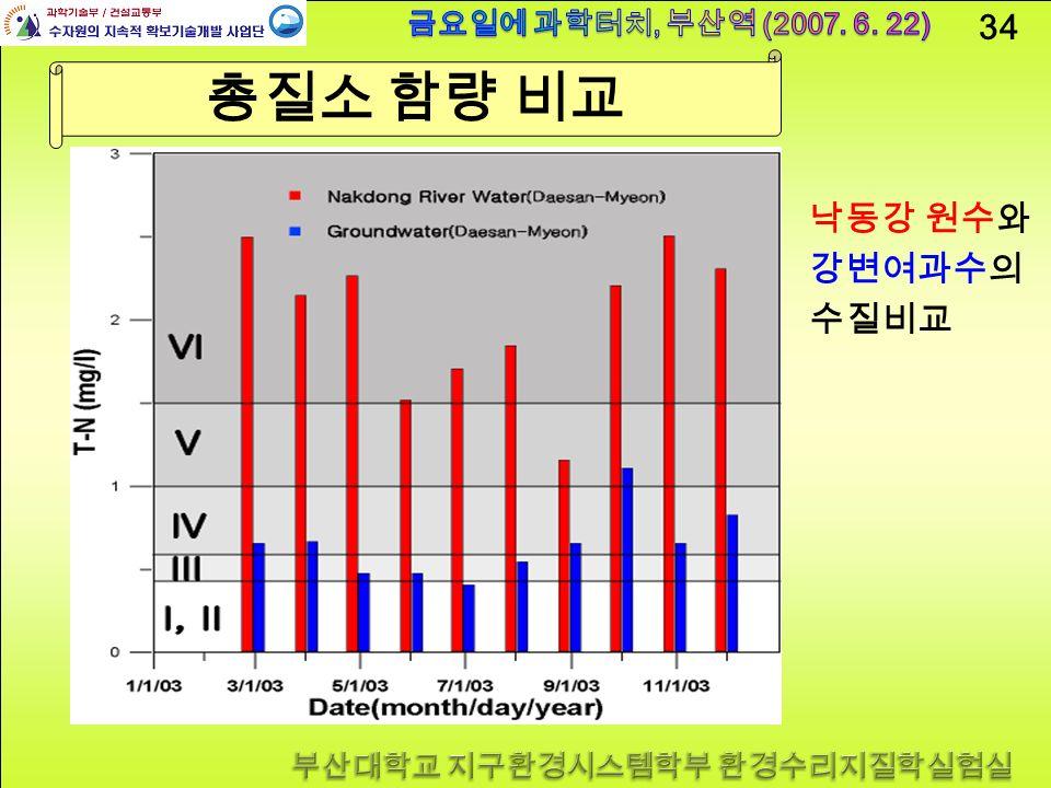 34 총질소 함량 비교 낙동강 원수와 강변여과수의 수질비교