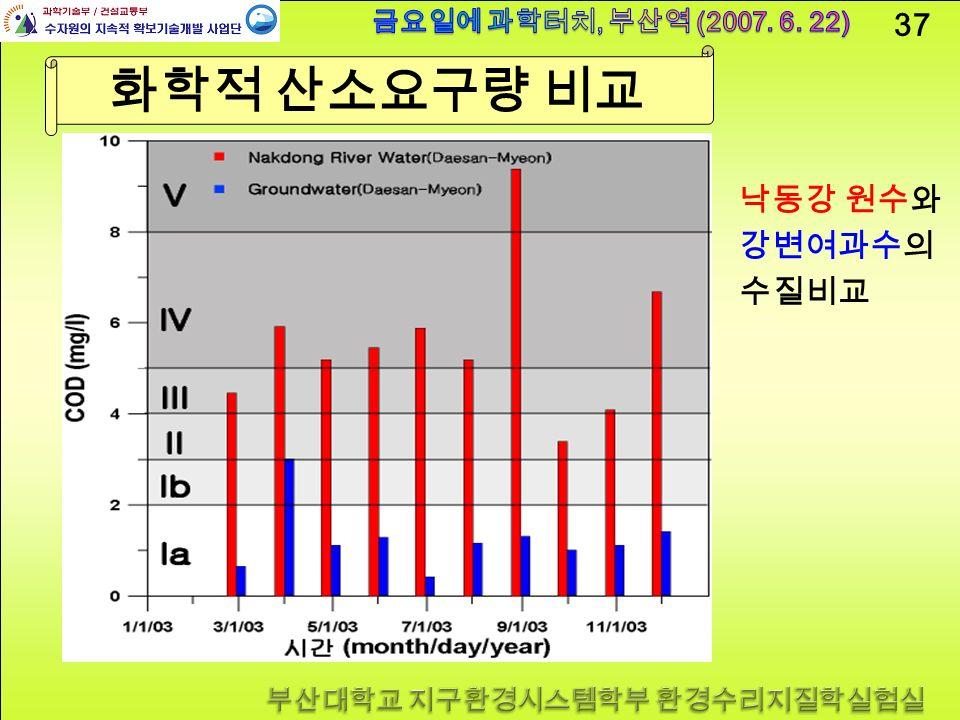 37 화학적 산소요구량 비교 낙동강 원수와 강변여과수의 수질비교