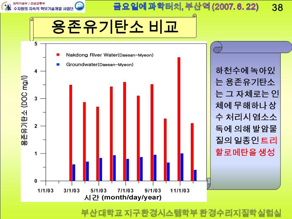 38 용존유기탄소 비교 하천수에 녹아있 는 용존유기탄소 는 그 자체로는 인 체에 무해하나 상 수 처리시 염소소 독에 의해 발암물 질의 일종인 트리 할로메탄을 생성