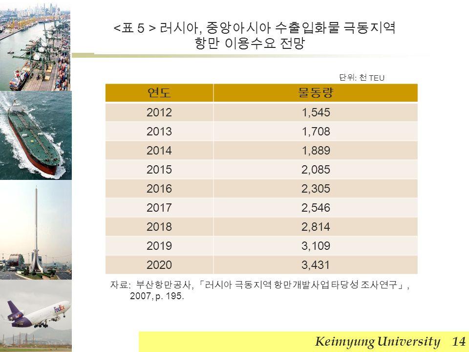 Keimyung University 14 연도물동량 20121,545 20131,708 20141,889 20152,085 20162,305 20172,546 20182,814 20193,109 20203,431 단위 : 천 TEU 자료 : 부산항만공사, 「러시아 극동지역 항만개발사업 타당성 조사연구」, 2007, p.