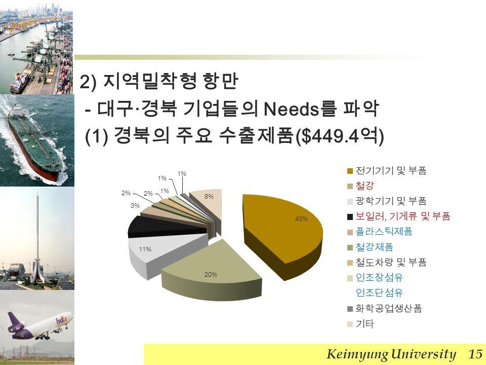 2) 지역밀착형 항만 - 대구 · 경북 기업들의 Needs 를 파악 (1) 경북의 주요 수출제품 ($449.4 억 ) Keimyung University 15