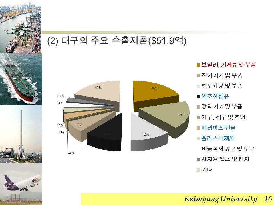 Keimyung University 16 (2) 대구의 주요 수출제품 ($51.9 억 )