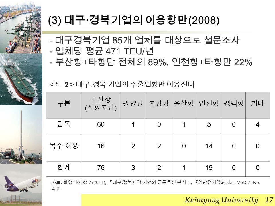 Keimyung University 17 구분 부산항 ( 신항포함 ) 광양항포항항울산항인천항평택항기타 단독 60101504 복수 이용 162201400 합계 763211900 - 대구경북기업 85 개 업체를 대상으로 설문조사 - 업체당 평균 471 TEU/ 년 - 부산항 + 타항만 전체의 89%, 인천항 + 타항만 22% 대구․경북 기업의 수출입항만 이용실태 자료 : 하영석 · 서정수 (2011), 「대구․경북지역 기업의 물류특성 분석」, 『항만경제학회지』, Vol.27, No.