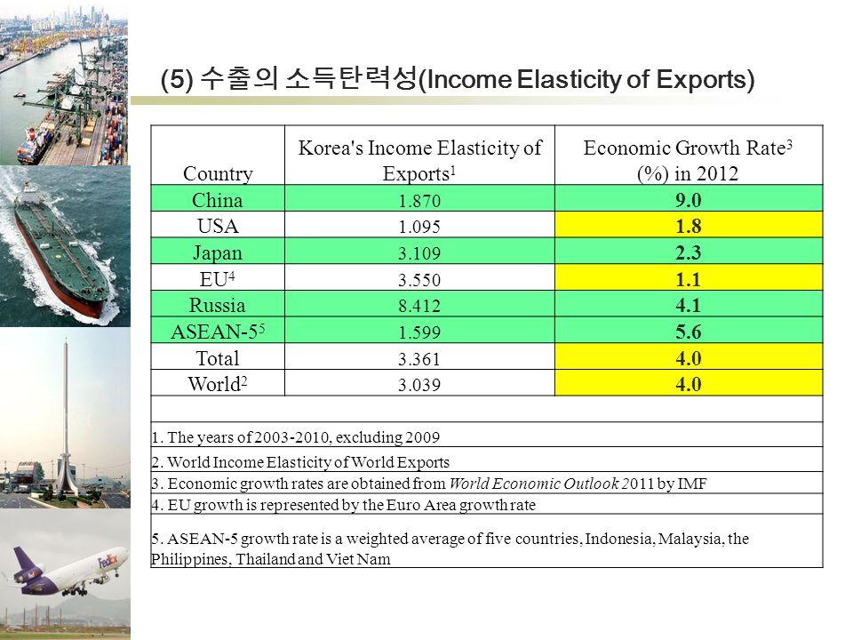 (5) 수출의 소득탄력성 (Income Elasticity of Exports) Country Korea s Income Elasticity of Exports 1 Economic Growth Rate 3 (%) in 2012 China 1.870 9.0 USA 1.095 1.8 Japan 3.109 2.3 EU 4 3.550 1.1 Russia 8.412 4.1 ASEAN-5 5 1.599 5.6 Total 3.361 4.0 World 2 3.039 4.0 1.
