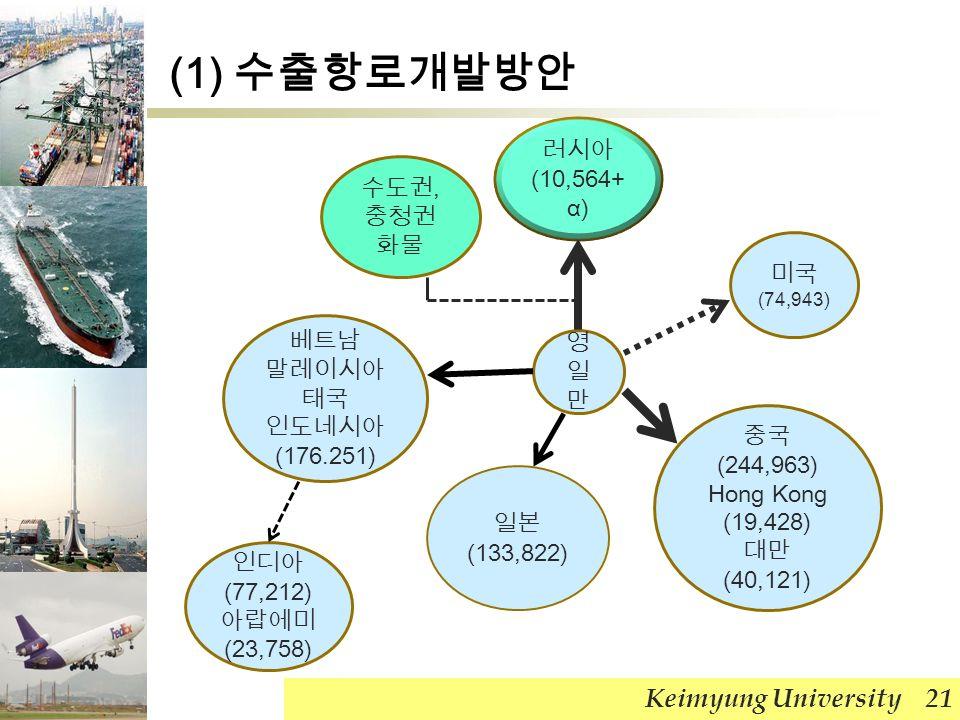 (1) 수출항로개발방안 Keimyung University 21 러시아 (10,564+ α) 베트남 말레이시아 태국 인도네시아 (176.251) 영일만영일만 일본 (133,822) 중국 (244,963) Hong Kong (19,428) 대만 (40,121) 미국 (74,943) 인디아 (77,212) 아랍에미 (23,758) 수도권, 충청권 화물