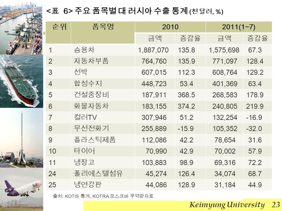 주요 품목별 대 러시아 수출 통계 ( 천 달러, %) Keimyung University 23 순위품목명 20102011(1~7) 금액증감율금액증감율 1 승용차 1,887,070135.81,575,698 67.3 2 자동차부품 764,760135.9 771,097128.4 3 선박 607,015112.3 608,764129.2 4 합성수지 448,723 53.4 401,369 63.4 5 건설중장비 187,911368.5 268,583178.9 6 화물자동차 183,155374.2 240,805219.9 7 컬러 TV 307,946 51.2 132,254-16.9 8 무선전화기 255,889-15.9 105,352-32.0 9 플라스틱제품 112,086 42.2 78,654 31.6 10 타이어 70,990 42.9 70,002 57.9 11 냉장고 103,883 98.9 69,316 72.2 24 폴리에스텔섬유 45,274126.4 34,074 68.7 25 냉연강판 44,086128.9 31,184 44.9 출처 : KOTIS 통계, KOTRA 모스크바 무역관자료