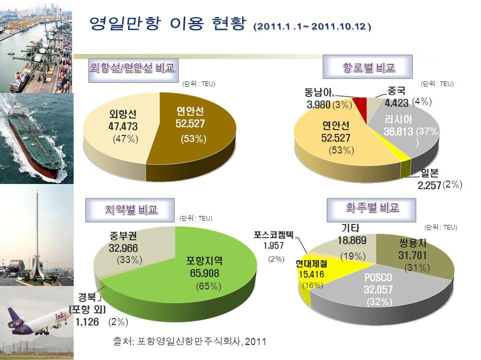 (53%) (47%) ( 단위 : TEU) (2%) (33%) (65%) ( 단위 : TEU) (53%) (37%) (2%) ( 단위 : TEU) (3%) (4%) (53%) ( 단위 : TEU) (32%) (16%) (19%) (2%) (31%) 출처 : 포항영일신항만주식회사, 2011