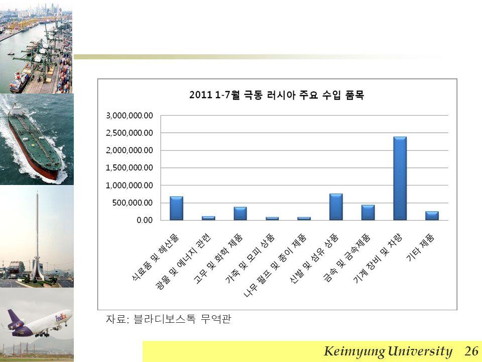 Keimyung University 26 자료 : 블라디보스톡 무역관