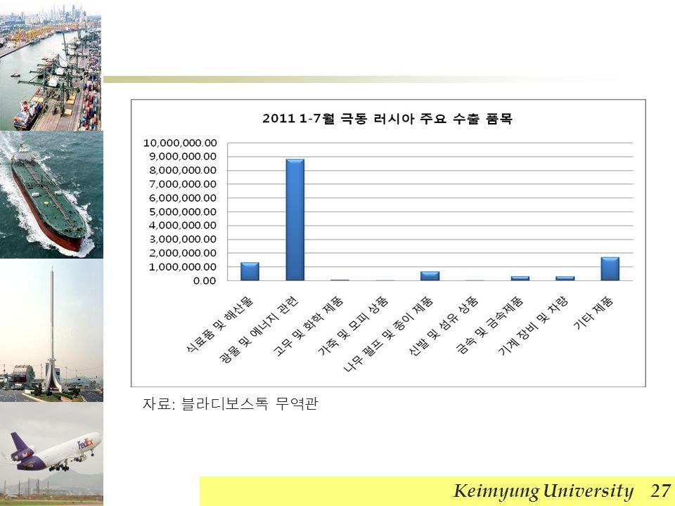 Keimyung University 27 자료 : 블라디보스톡 무역관