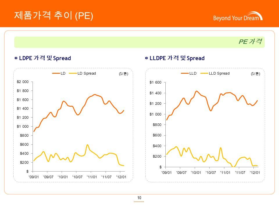 10 제품가격 추이 (PE) ◎ LDPE 가격 및 Spread ◎ LLDPE 가격 및 Spread ($/ 톤 ) PE 가격