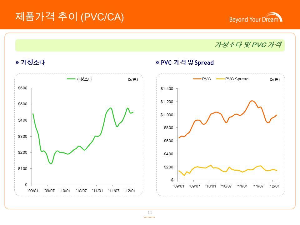 11 제품가격 추이 (PVC/CA) ◎ 가성소다◎ PVC 가격 및 Spread ($/ 톤 ) 가성소다 및 PVC 가격
