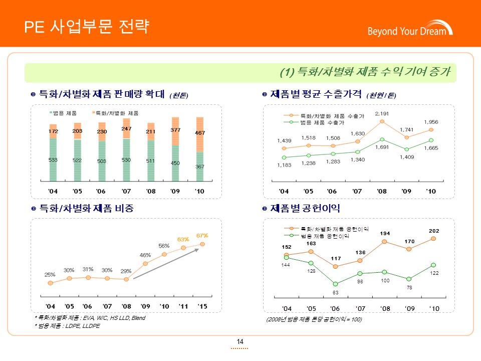 ◎ 제품별 평균 수출가격 ( 천원 / 톤 ) ◎ 특화 / 차별화 제품 판매량 확대 ( 천톤 ) 14 PE 사업부문 전략 * 특화 / 차별화 제품 : EVA, W/C, HS LLD, Blend * 범용 제품 : LDPE, LLDPE (2008 년 범용 제품 톤당 공헌이익 = 100) (1) 특화 / 차별화 제품 수익 기여 증가 ◎ 제품별 공헌이익◎ 특화 / 차별화 제품 비중