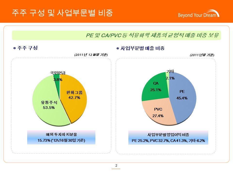 PE 및 CA/PVC 등 석유화학 제품의 균형적 매출 비중 보유 2 주주 구성 및 사업부문별 비중 한화그룹 42.7% 유통주식 53.5% ◎ 주주 구성 ◎ 사업부문별 매출 비중 (2011 년 12 월말 기준 ) (2011 년말 기준 ) 해외 투자자 지분율 15.73% ('12 년 6 월 30 일 기준 ) 사업부문별 영업이익 비중 PE 25.2%, PVC 32.7%, CA 41.3%, 기타 -6.2%