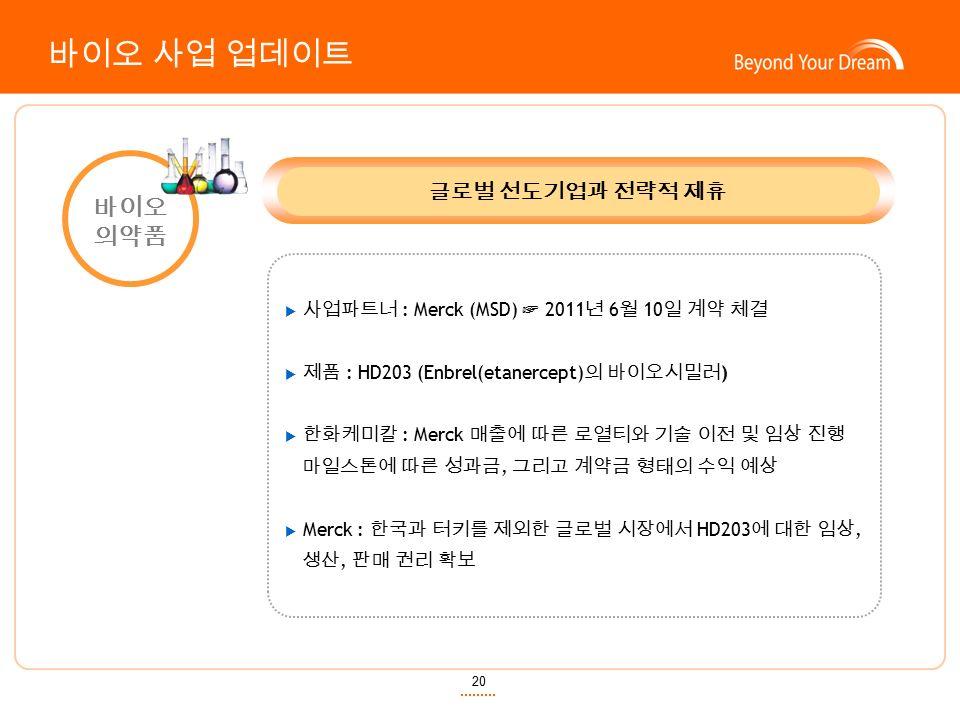 20 바이오 의약품 글로벌 선도기업과 전략적 제휴  사업파트너 : Merck (MSD) ☞ 2011 년 6 월 10 일 계약 체결  제품 : HD203 (Enbrel(etanercept) 의 바이오시밀러 )  한화케미칼 : Merck 매출에 따른 로열티와 기술 이전 및 임상 진행 마일스톤에 따른 성과금, 그리고 계약금 형태의 수익 예상  Merck : 한국과 터키를 제외한 글로벌 시장에서 HD203 에 대한 임상, 생산, 판매 권리 확보 바이오 사업 업데이트