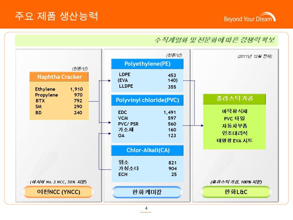 4 주요 제품 생산능력 수직계열화 및 전문화에 따른 경쟁력 확보 Chlor-Alkali(CA) Polyvinyl chloride(PVC) LDPE (EVA 140) LLDPE EDC VCM PVC/ PSR 가소제 OA Naphtha Cracker Ethylene 1,910 Propylene 970 BTX 792 SM 290 BD 240 1,491 597 560 160 123 453 355 821 904 25 여천 NCC (YNCC) 한화케미칼 한화 L&C ( 천톤 / 년 ) 염소 가성소다 ECH 플라스틱 가공 (2011 년 12 월 현재 ) ( 아시아 No.