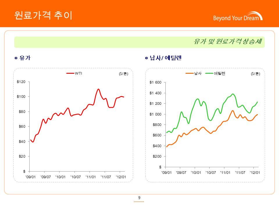 9 원료가격 추이 ◎ 유가◎ 납사 / 에틸렌 ($/ 톤 ) 유가 및 원료가격 상승세
