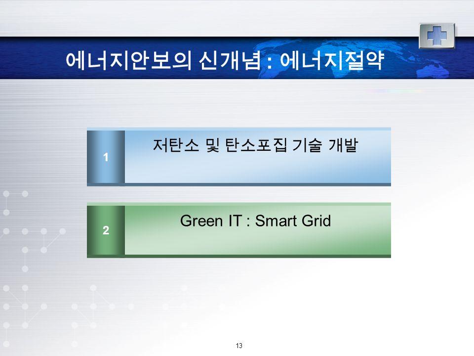 13 에너지안보의 신개념 : 에너지절약 1 저탄소 및 탄소포집 기술 개발 2 Green IT : Smart Grid