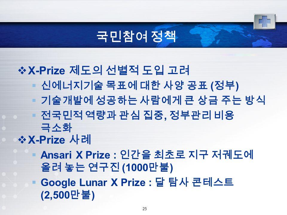 25 국민참여 정책  X-Prize 제도의 선별적 도입 고려  신에너지기술 목표에 대한 사양 공표 ( 정부 )  기술개발에 성공하는 사람에게 큰 상금 주는 방식  전국민적 역량과 관심 집중, 정부관리 비용 극소화  X-Prize 사례  Ansari X Prize : 인간을 최초로 지구 저궤도에 올려 놓는 연구진 (1000 만불 )  Google Lunar X Prize : 달 탐사 콘테스트 (2,500 만불 )
