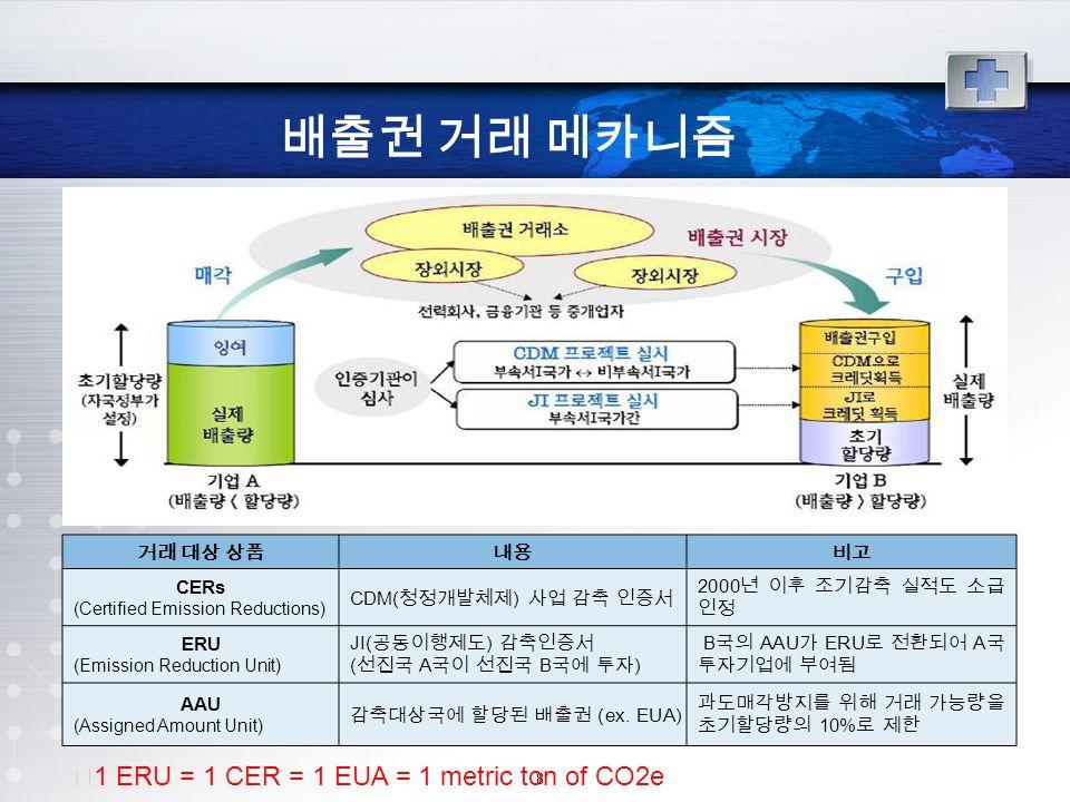8 배출권 거래 메카니즘 거래 대상 상품내용비고 CERs (Certified Emission Reductions) CDM( 청정개발체제 ) 사업 감축 인증서 2000 년 이후 조기감축 실적도 소급 인정 ERU (Emission Reduction Unit) JI( 공동이행제도 ) 감축인증서 ( 선진국 A 국이 선진국 B 국에 투자 ) B 국의 AAU 가 ERU 로 전환되어 A 국 투자기업에 부여됨 AAU (Assigned Amount Unit) 감축대상국에 할당된 배출권 (ex.