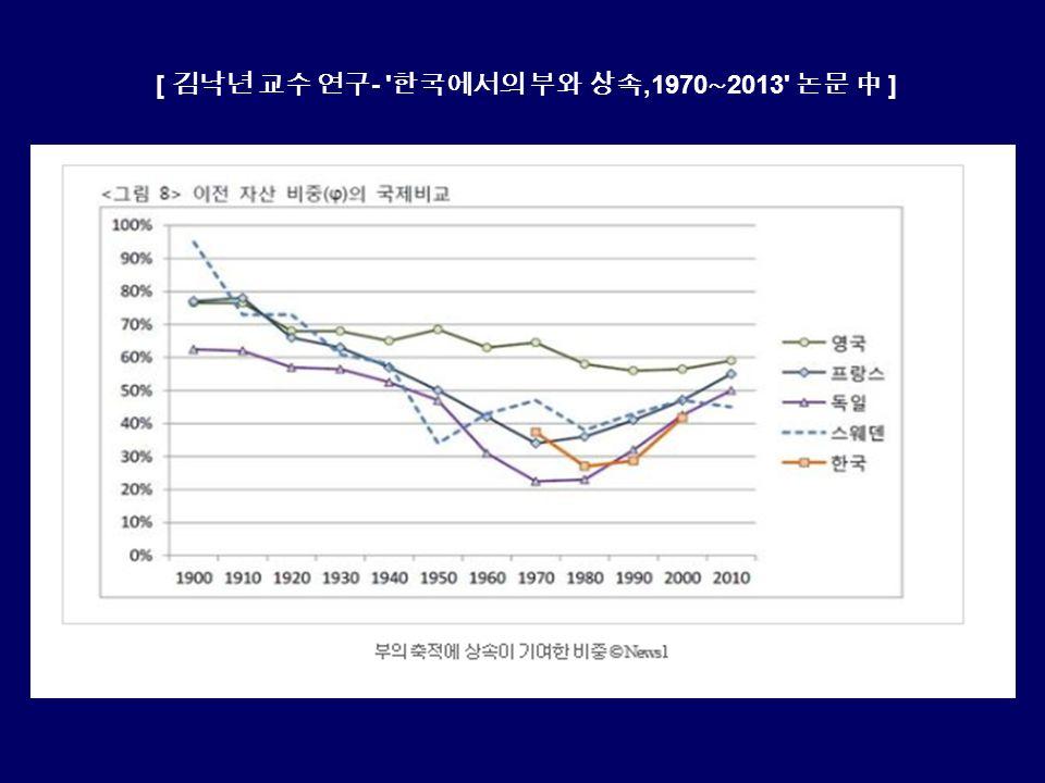 [ 김낙년 교수 연구 - 한국에서의 부와 상속,1970 ∼ 2013 논문 中 ]