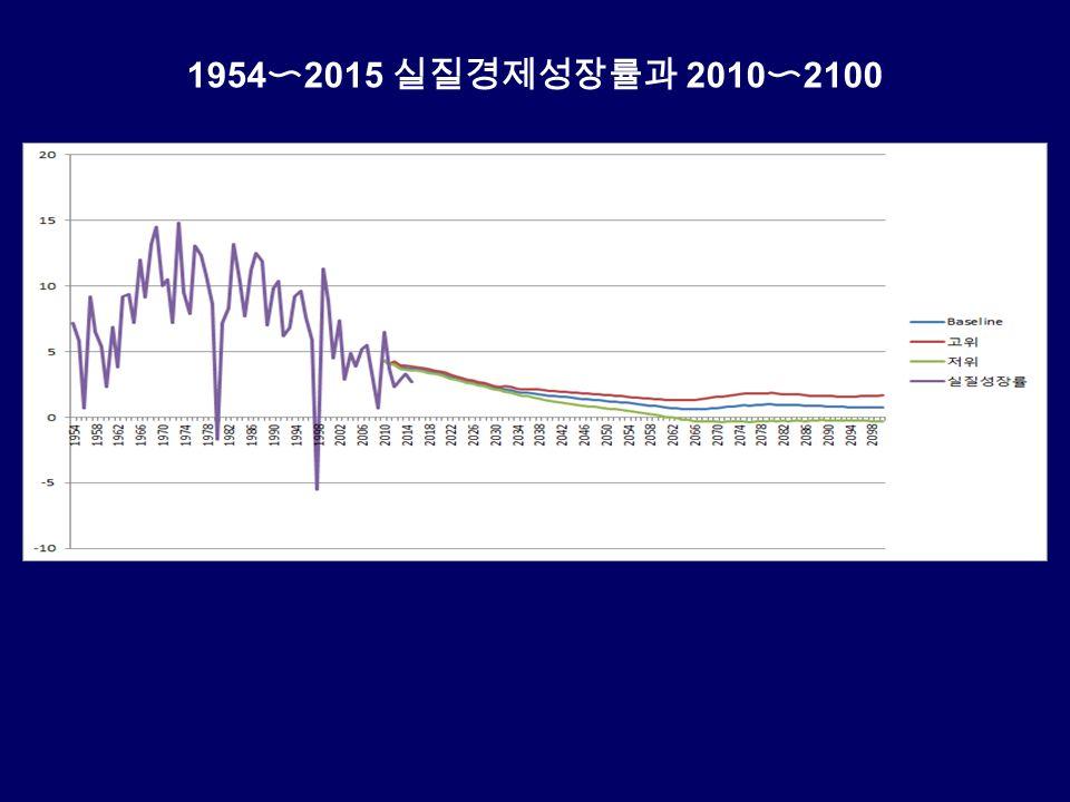 1954 〜 2015 실질경제성장률과 2010 〜 2100