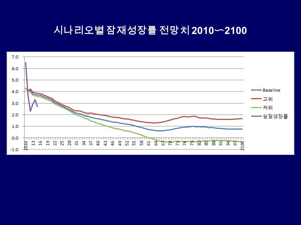 시나리오별 잠재성장률 전망치 2010 〜 2100