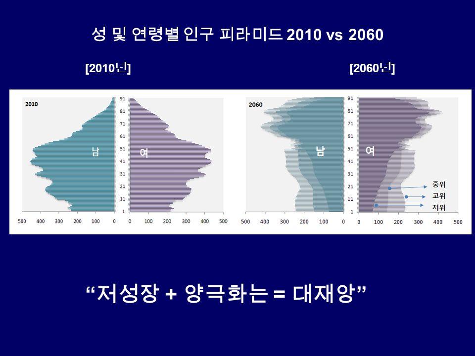 성 및 연령별 인구 피라미드 2010 vs 2060 [2010 년 ][2060 년 ] 저성장 + 양극화는 = 대재앙