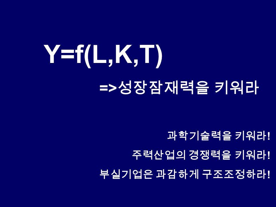 Y=f(L,K,T) => 성장잠재력을 키워라 과학기술력을 키워라 ! 주력산업의 경쟁력을 키워라 ! 부실기업은 과감하게 구조조정하라 !