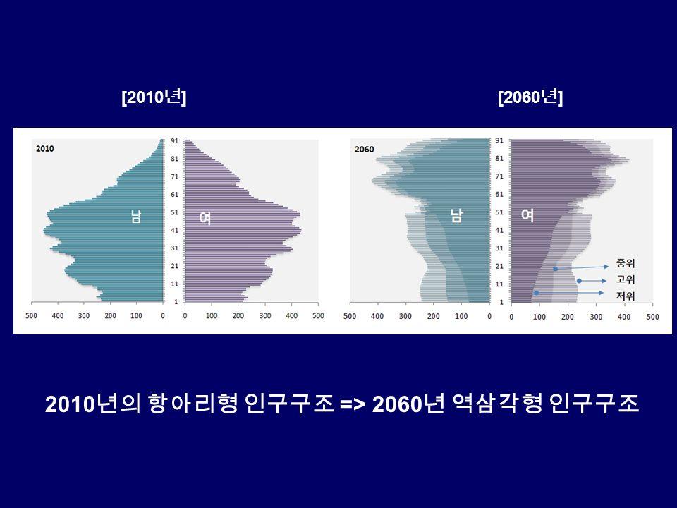 2010 년의 항아리형 인구구조 => 2060 년 역삼각형 인구구조 [2010 년 ][2060 년 ]