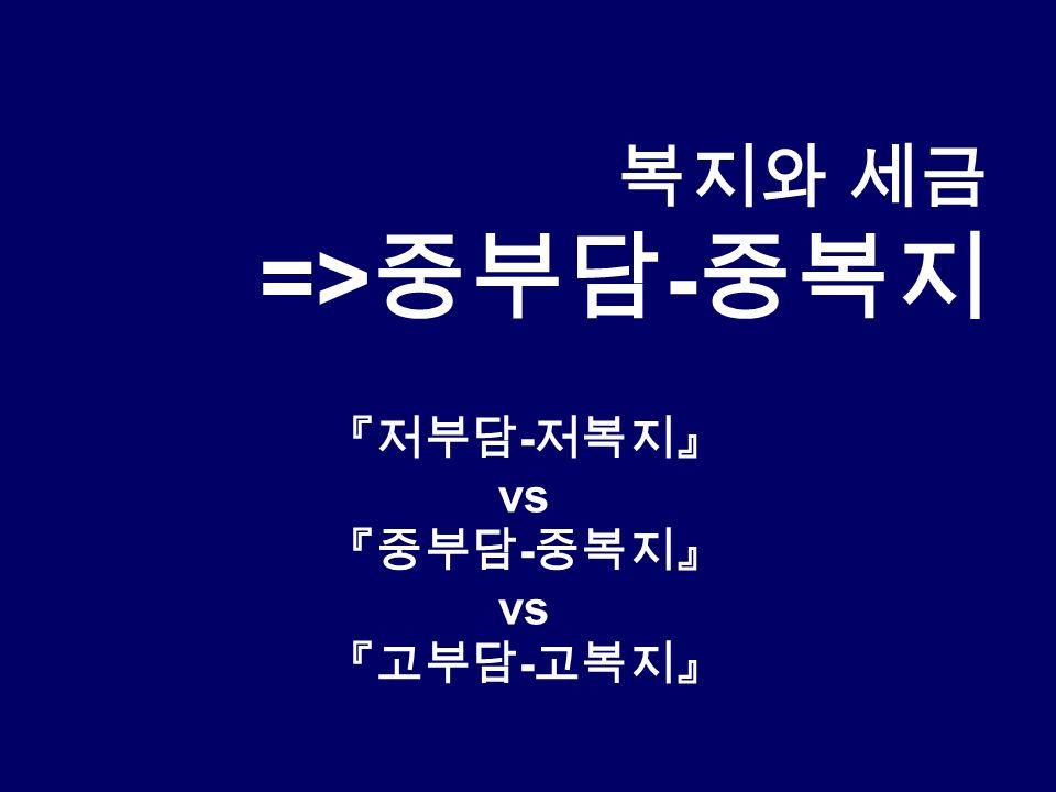 복지와 세금 => 중부담 - 중복지 『저부담 - 저복지』 vs 『중부담 - 중복지』 vs 『고부담 - 고복지』