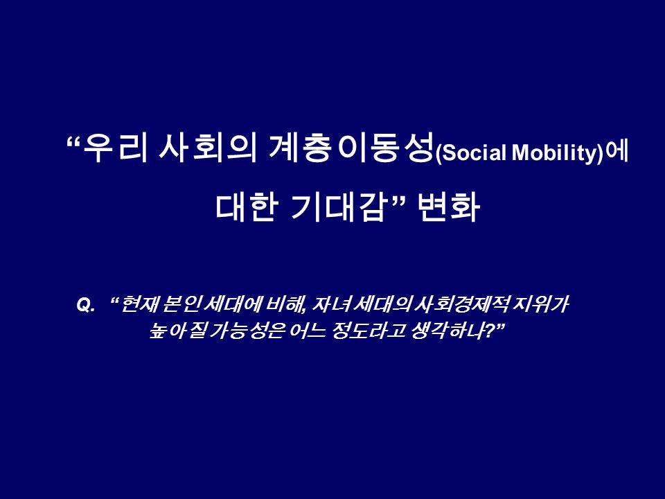 우리 사회의 계층이동성 (Social Mobility) 에 대한 기대감 변화 Q. 현재 본인 세대에 비해, 자녀 세대의 사회경제적 지위가 높아질 가능성은 어느 정도라고 생각하나