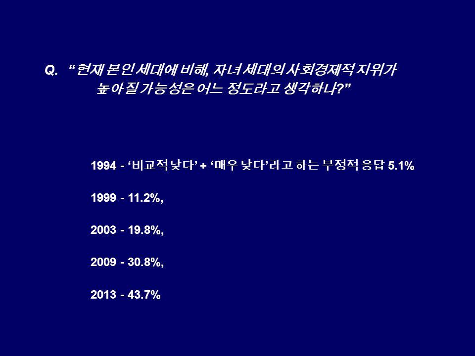Q. 현재 본인 세대에 비해, 자녀 세대의 사회경제적 지위가 높아질 가능성은 어느 정도라고 생각하나 1994 - ' 비교적 낮다 ' + ' 매우 낮다 ' 라고 하는 부정적 응답 5.1% 1999 - 11.2%, 2003 - 19.8%, 2009 - 30.8%, 2013 - 43.7%