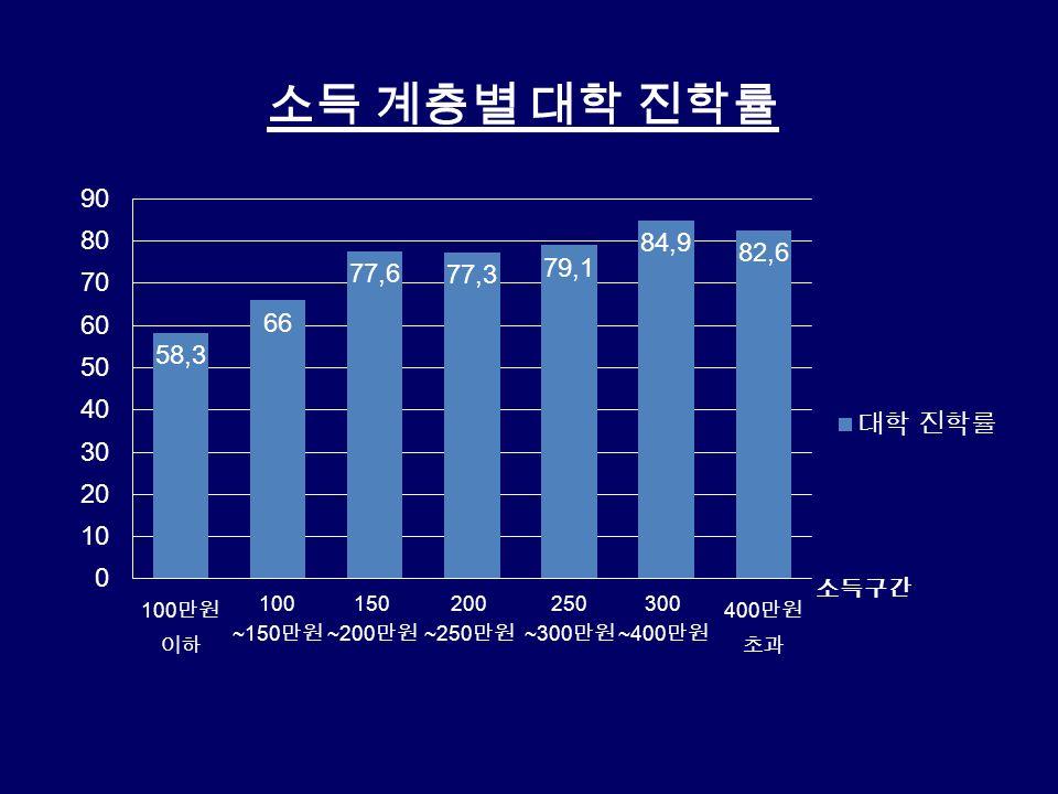 소득 계층별 대학 진학률