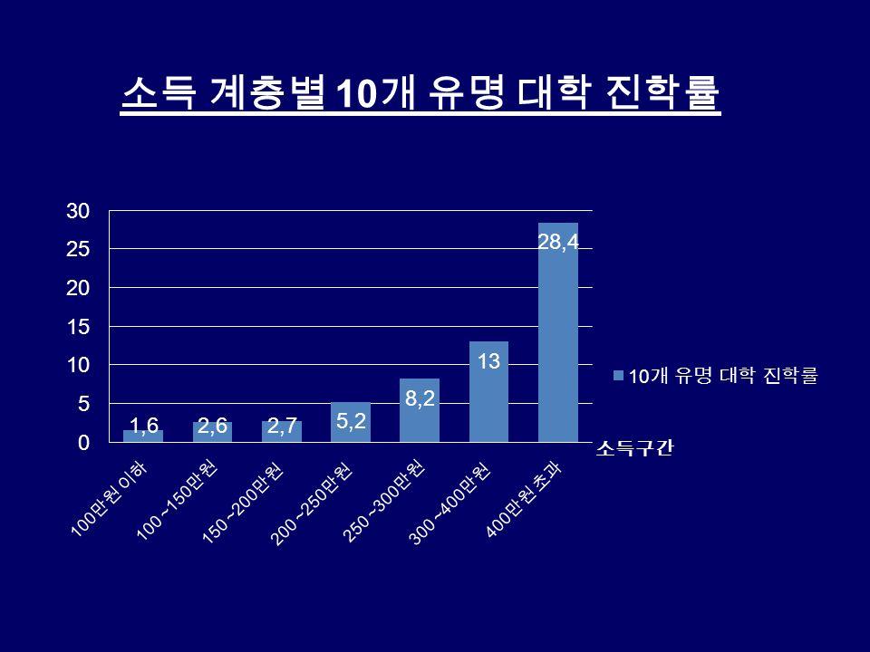 소득 계층별 10 개 유명 대학 진학률