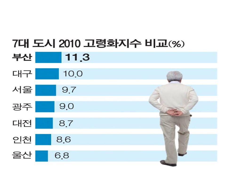 전국 230 개 시 · 군 · 구 중에서는 35.7% 에 해당하는 82 개 지역이 이미 초고령 사회에 진입.