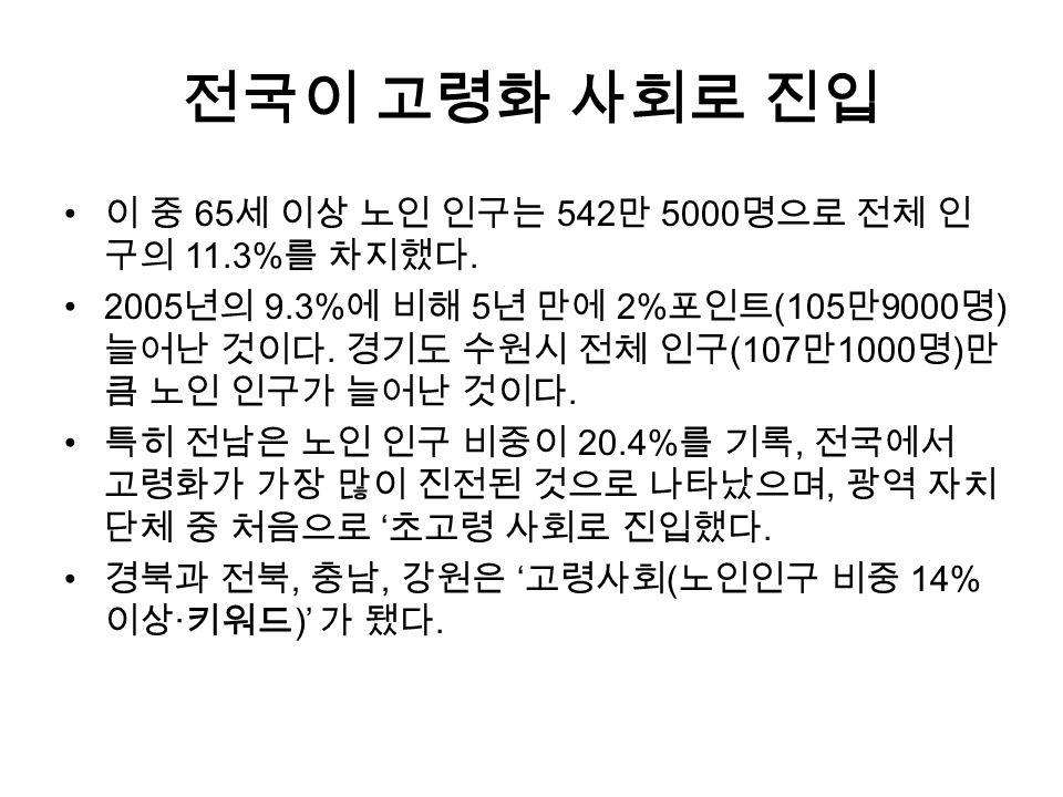 전국 시 · 군 · 구 3 곳 중 1 곳, 노인 비중 20% 넘는 초고령화 사회 한국이 전세계에서 가장빠른 속도로 고령화 사회 로 진입.