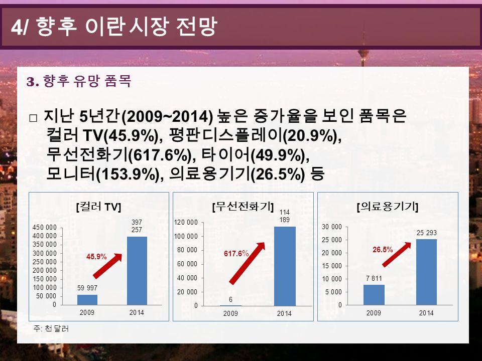 □ 지난 5 년간 (2009~2014) 높은 증가율을 보인 품목은 컬러 TV(45.9%), 평판디스플레이 (20.9%), 무선전화기 (617.6%), 타이어 (49.9%), 모니터 (153.9%), 의료용기기 (26.5%) 등 4/ 향후 이란시장 전망 3.