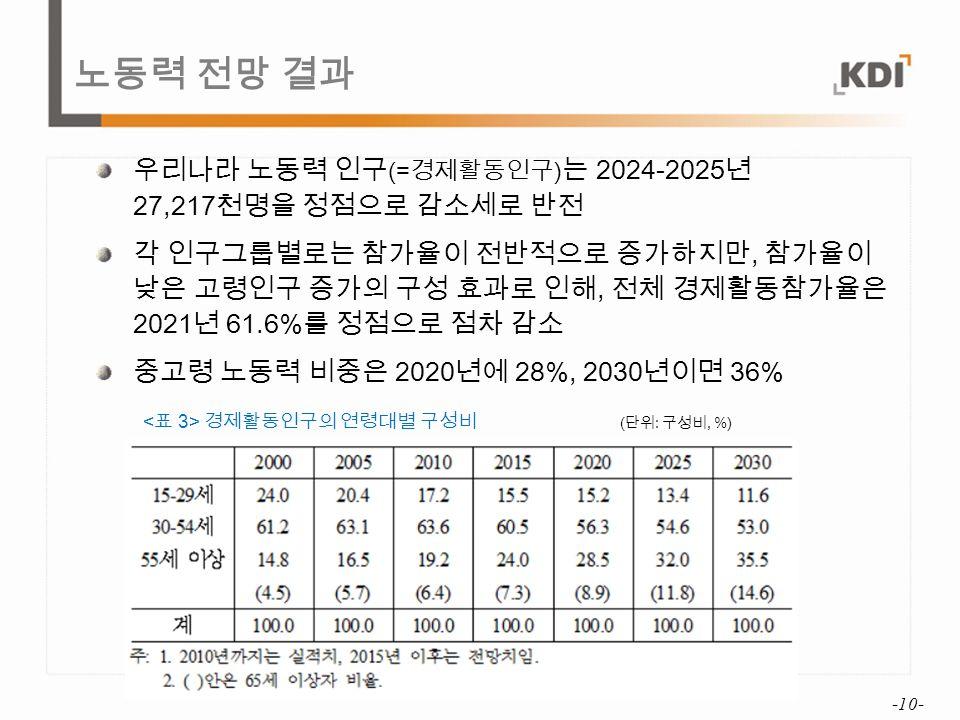 노동력 전망 결과 우리나라 노동력 인구 (= 경제활동인구 ) 는 2024-2025 년 27,217 천명을 정점으로 감소세로 반전 각 인구그룹별로는 참가율이 전반적으로 증가하지만, 참가율이 낮은 고령인구 증가의 구성 효과로 인해, 전체 경제활동참가율은 2021 년 61.6% 를 정점으로 점차 감소 중고령 노동력 비중은 2020 년에 28%, 2030 년이면 36% -10- 경제활동인구의 연령대별 구성비 ( 단위 : 구성비, %)