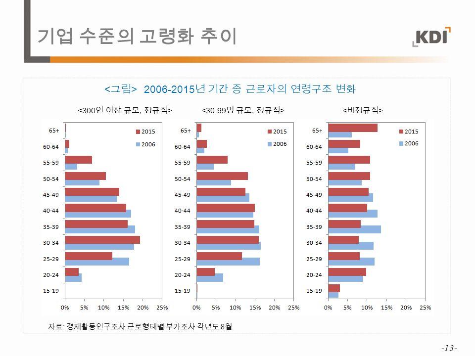 기업 수준의 고령화 추이 -13- 2006-2015 년 기간 중 근로자의 연령구조 변화 자료 : 경제활동인구조사 근로형태별 부가조사 각년도 8 월