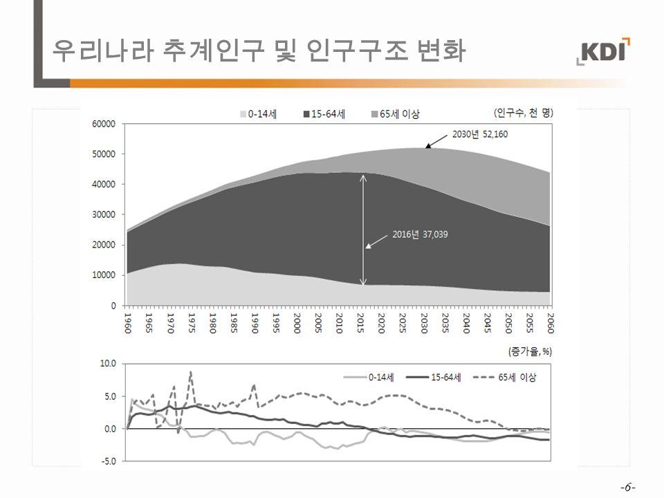 우리나라 추계인구 및 인구구조 변화 -6-