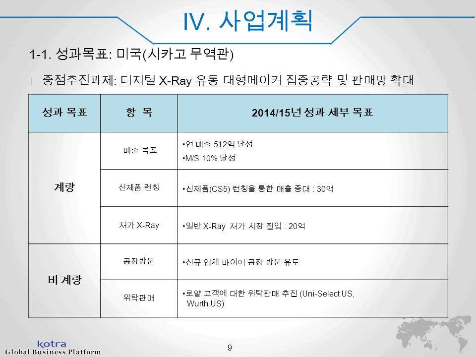 World Champ 2014 IV. 사업계획 1-1.