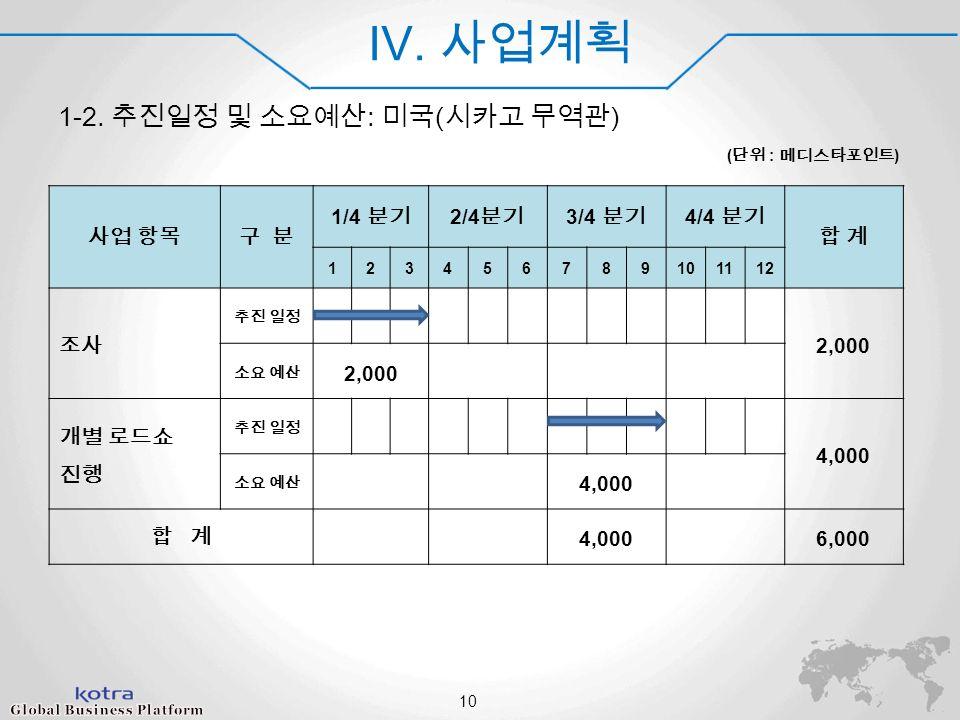 World Champ 2014 IV. 사업계획 1-2.