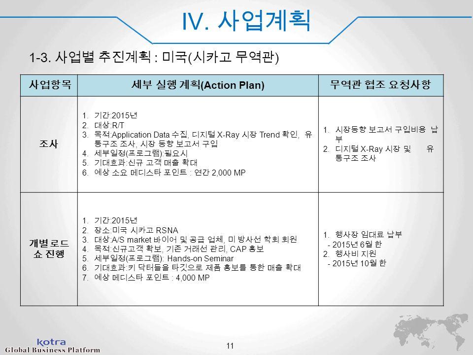 World Champ 2014 IV. 사업계획 1-3.